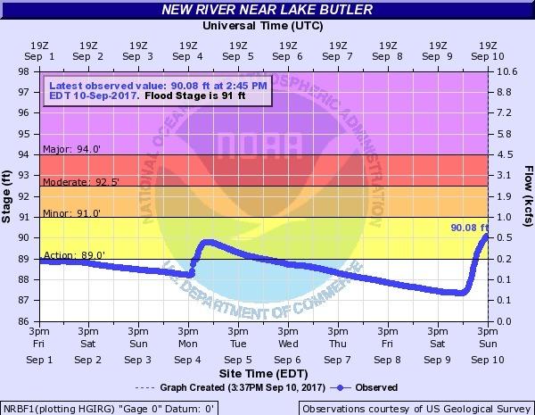 New River near Lake Butler