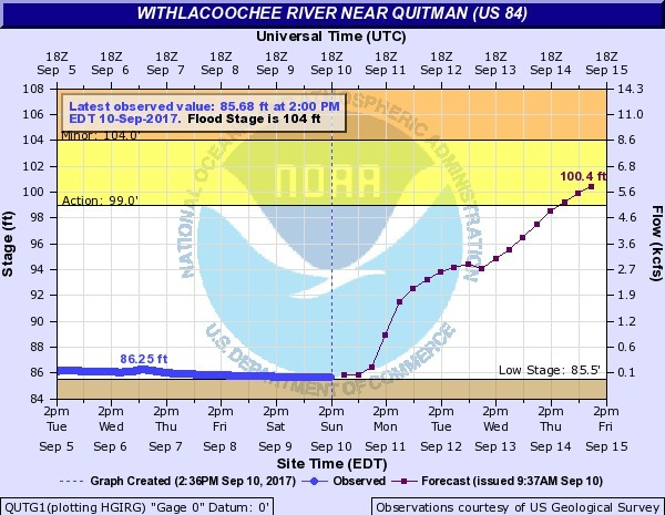 Withlacoochee River near Quitman @ US 84