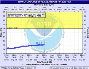 2017-09-17 2017-09-17 Withlacoochee River near Pinetta @ CR 150