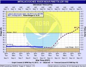 N2017-09-10 Withlacoochee River near Pinetta @ CR 150
