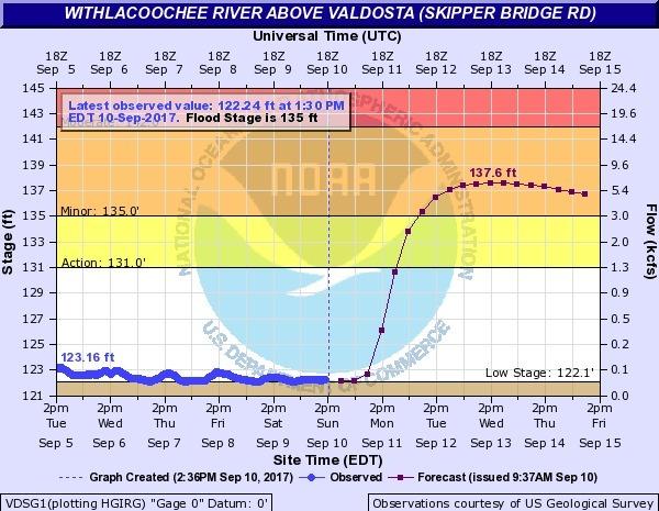 Withlacoochee River above Valdosta @ Skipper Bridge Road