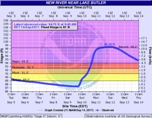 N2017-09-14 2017-09-14 New River near Lake Butler