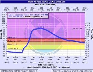 2017-09-17 2017-09-17 New River near Lake Butler