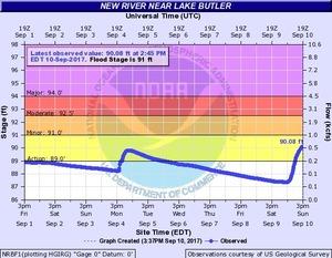 N2017-09-10 New River near Lake Butler