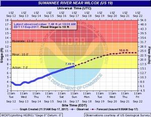 2017-09-17 2017-09-17 Suwannee River at Wilcox @ US 19