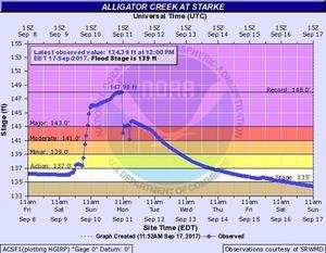 2017-09-17 2017-09-17 Alligator Creek at Starke
