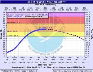 2017-09-17 2017-09-17 Santa Fe River near Hildreth