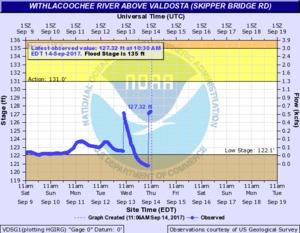 N2017-09-14 2017-09-14 Withlacoochee River above Valdosta @ Skipper Bridge Road