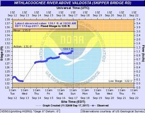 2017-09-17 2017-09-17 Withlacoochee River above Valdosta @ Skipper Bridge Road