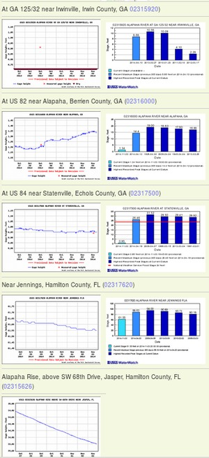 300x655 Example 2014-11-03, in Alapaha River Water Levels, by John S. Quarterman, for WWALS.net, 3 November 2014