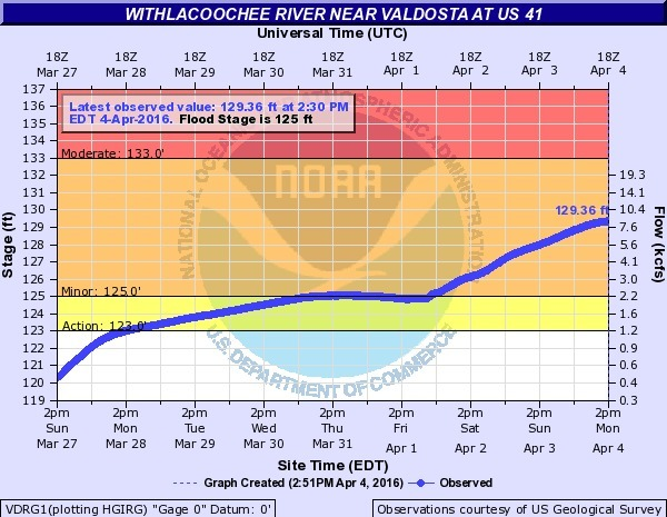 600x465 US 41, Withlacoochee River, in Flooding at Valdosta, by National Weather Service, for WWALS.net, 4 April 2016
