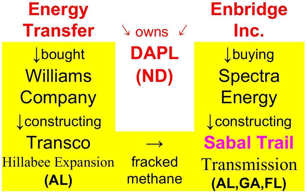 Energy Transfer and Enbridge own DAPL plus Williams and Spectra of Sabal Trail