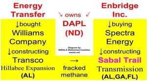DAPL owners Energy Transfer, Enbridge, own Williams and Spectra of Sabal Trail