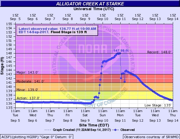 600x465 2017-09-14 Alligator Creek at Starke, in River Gage Projections after Hurricane Irma, by John S. Quarterman, for WWALS.net, 14 October 2017