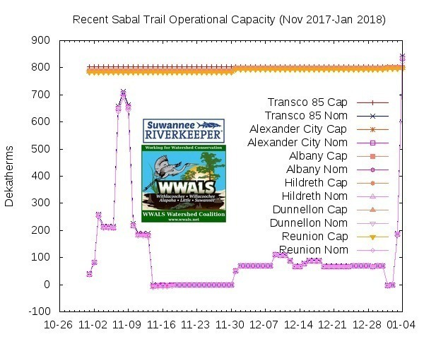 600x480 Recent ramp in Sabal Trail gas, Postings, in Sabal Trail admits Duke not customer, ramps up gas anyway, by John S. Quarterman, for WWALS.net, 4 January 2018