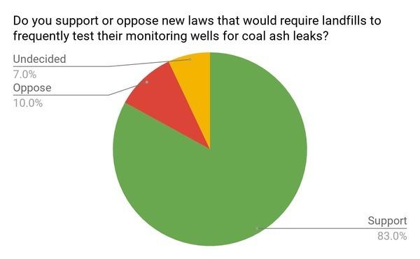 Landfill testing: 83%, Poll