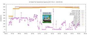 All (2017-06-14 -- 2018-05-03), STT Graphs