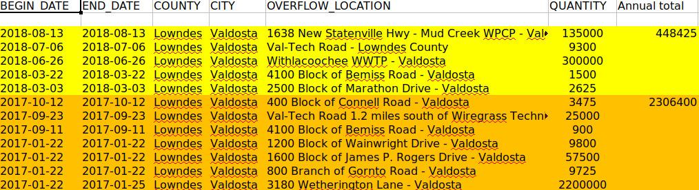 1014x276 2017-2018, Valdosta, in Georgia wastewater spills, 2015-01-01 through 2018-09-18, by John S. Quarterman, for WWALS.net, 18 September 2018