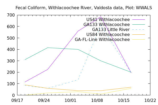 Graph, Withlacoochee Basin