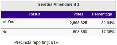 GA Amendment 1: Georgia Outdoor Stewardship Trust Fund, Georgia