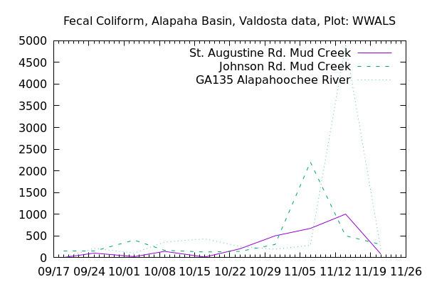 Graph, Alapaha Basin