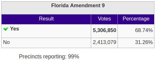 FL Amendment 9: Ban Offshore Oil and Gas Drilling, Florida