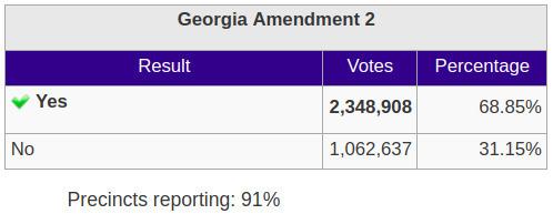 GA Amendment 2: appoint some judges, Georgia