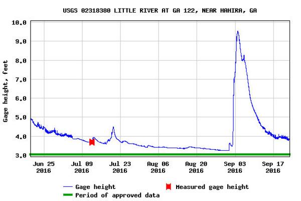 Hahira Gauge, USGS 02318380, at Folsom Bridge on GA 122 in Lowndes County, Georgia., Water levels