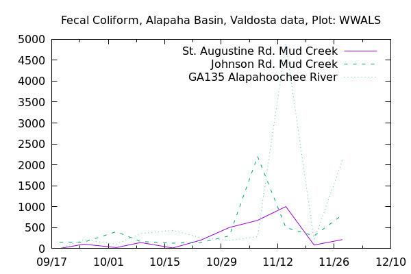 Graph, Alapaha