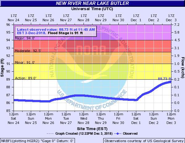 New River near Lake Butler, Gauge