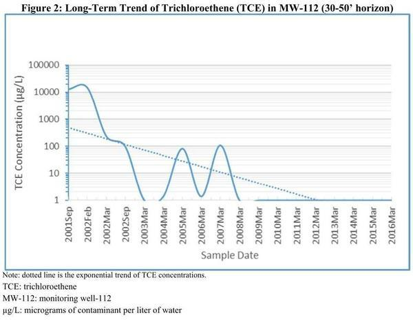TCE Downward trend, Pages
