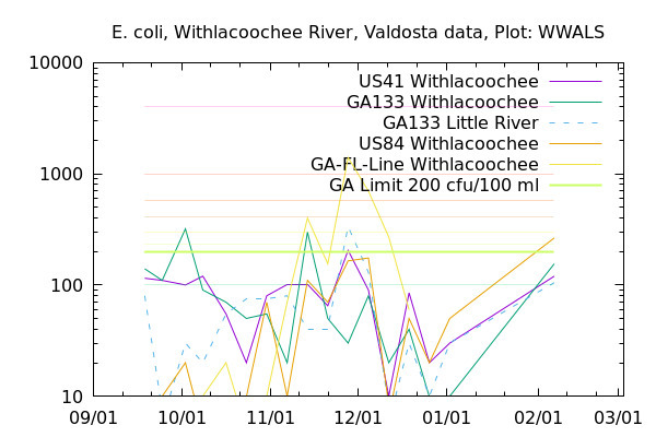 Graph, Withlacoochee River Basin, Withlacoochee